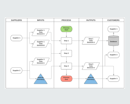Embed Flowcharts In Procedures