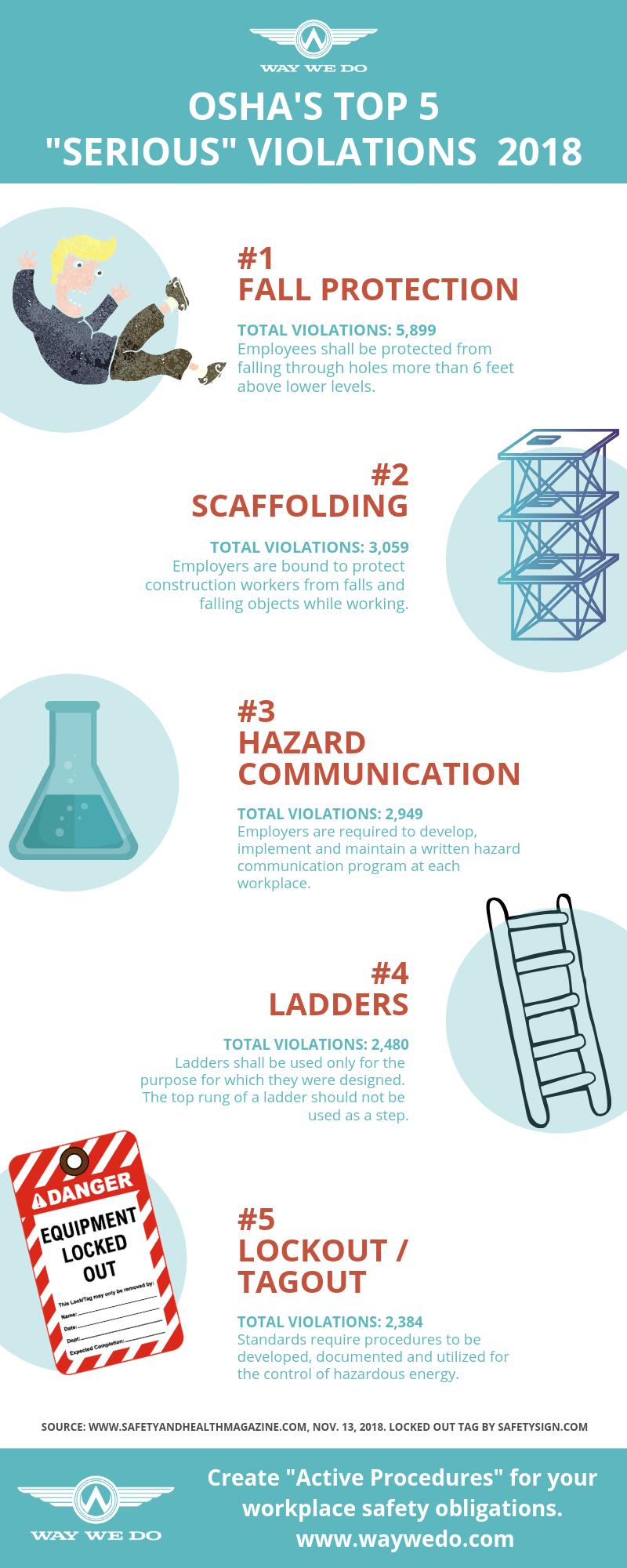 OSHA's Top 5 Serious Violations 2018