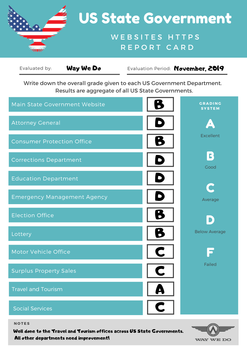 US State Government Websites HTTPS Report Card - March 2019