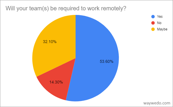 Will your teams be required to work remotely due to COVID-19?
