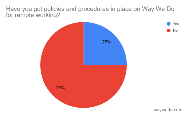 Have you got policies and procedures in place for remote working?