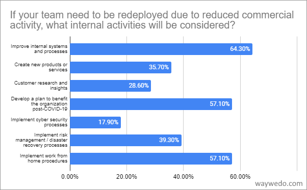 If your team is redeployed due to reduced commercial activity, what internal activities will be considered?