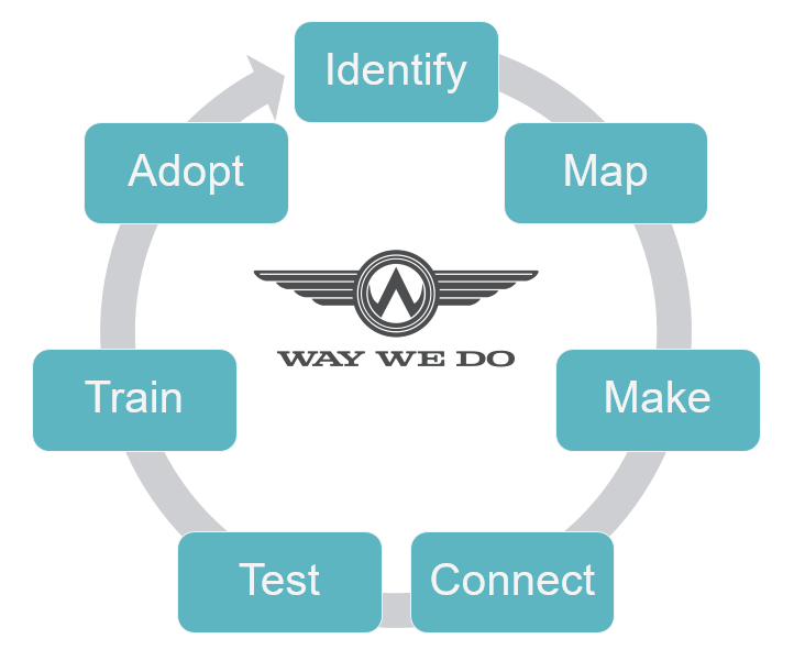 Way We Do - Map Make Connect Service