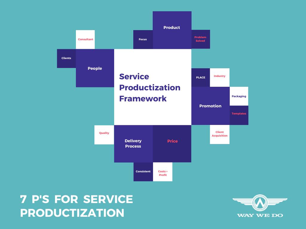 7 P's Service Productization Framework