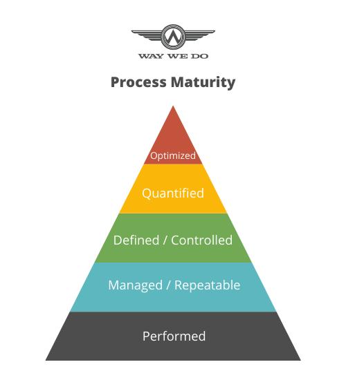 Process Maturity Pyramid